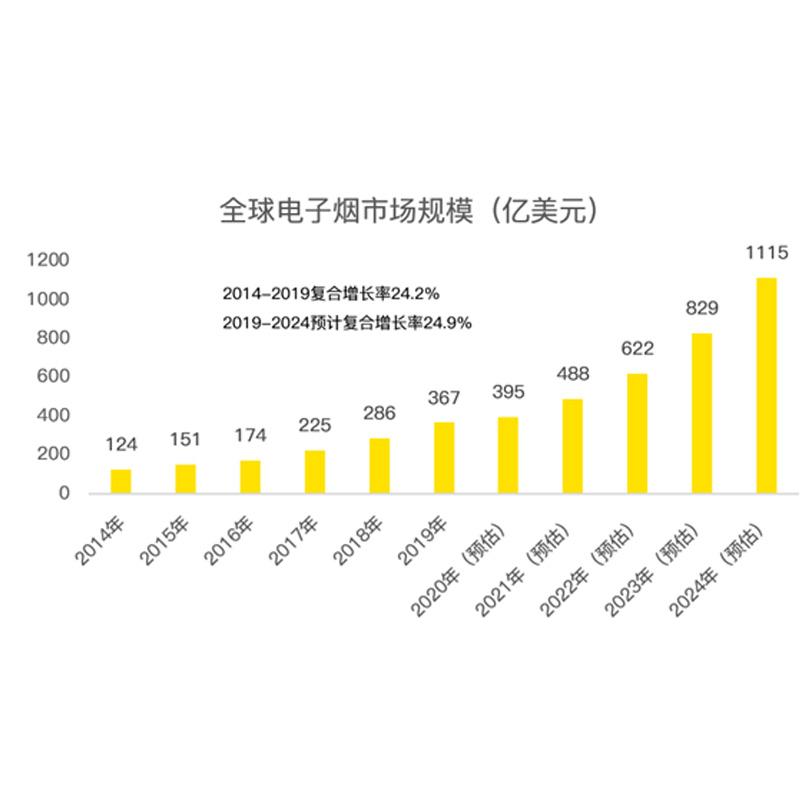 E-sigaret kraan Moore wil openbaar worden: de verkoop overschrijdt 500 miljoen yuan per jaar
